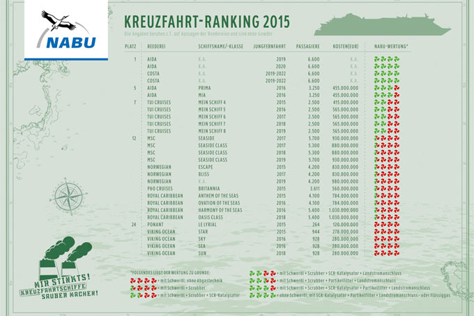 Cruise ship ranking 2015 - Graphik: NABU (Click to enlarge)