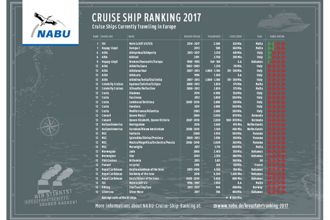 NABU Cruise Ship ranking