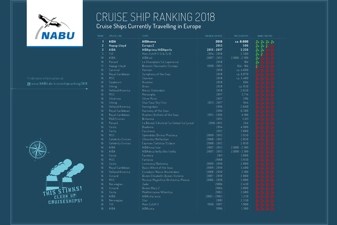 NABU Cruiseshipranking 2018 (click to enlarge)