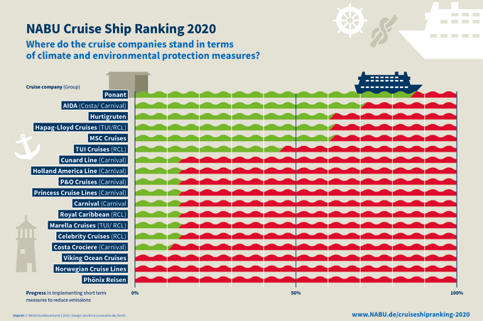 "Cruise ranking 2020 (click for enlargement) - you find a comprehensive list and captions <a href=""https://en.nabu.de/topics/traffic/28638.html"">here</a>"