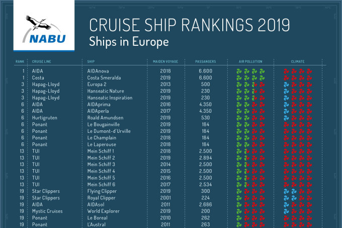 "Cruise Ship Ranking (click to enlarge) - for more information <a href=""https://en.nabu.de/issues/traffic/cruiseshipranking-list-2019.html"">click here</a>"